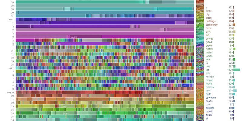 Visualisation Big Data by Wikipedia & IBM